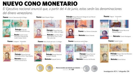 Infografia-cono-monetario